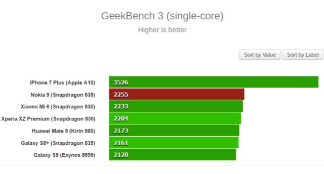 Nokia-9-geekbench-3-640x480.png