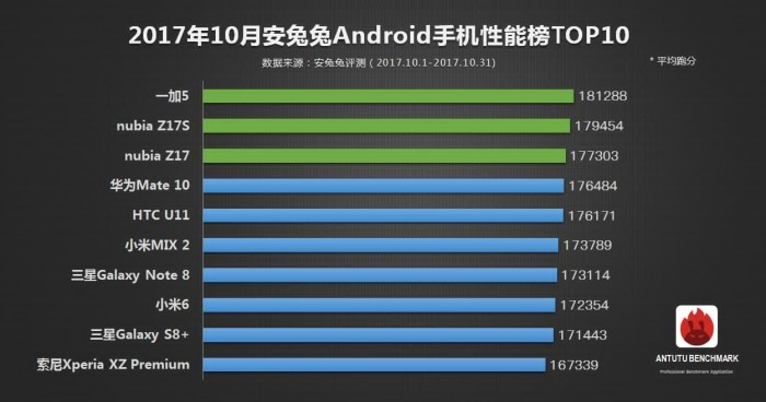 AnTutu-October-Top-Android-devices.jpg
