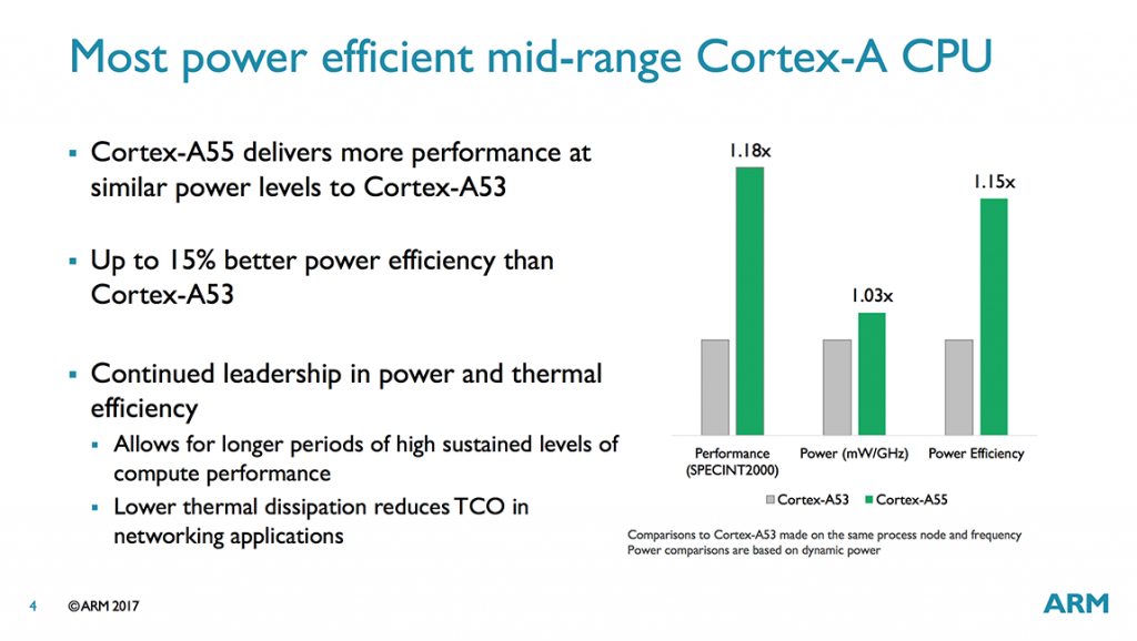 Cortex-A55-performance.png