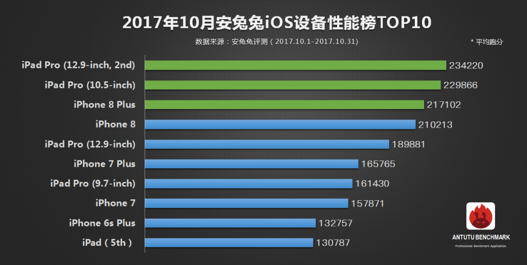 AnTutu-October-Top-iOS-devices.png